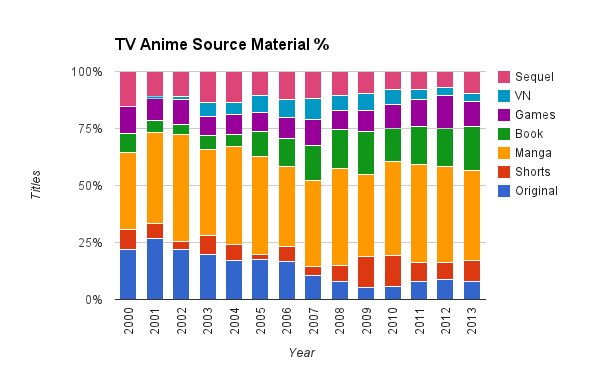 crunchyroll source material for anime over the last decade charted