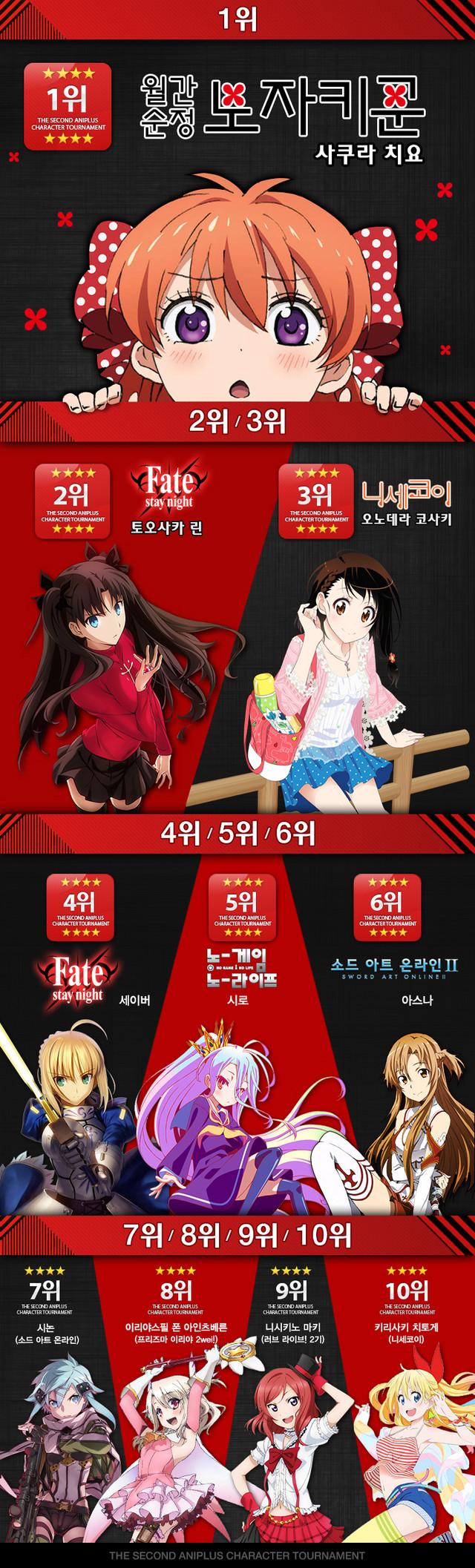 Рейтинг аниме-героинь у корейских фанатов