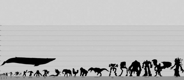 sci-fi size chart