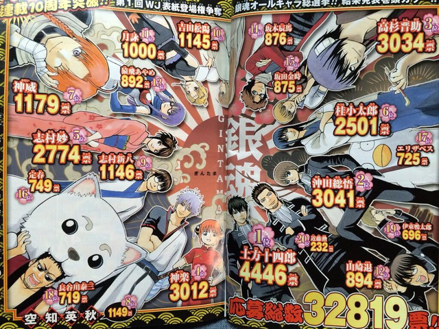 Free Anime Character Popularity Poll : Anime magazine latest quot gintama character popularity poll