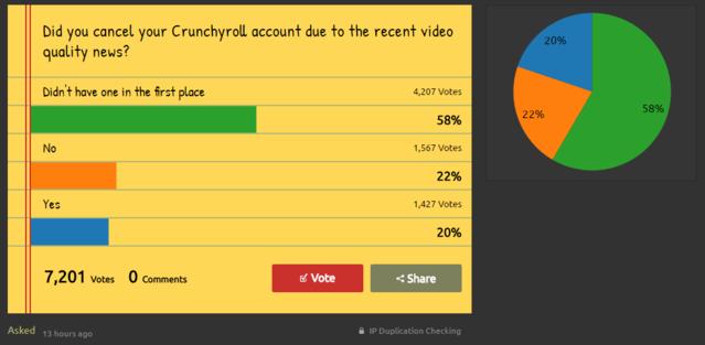 Crunchyroll - Forum - Crunchyroll has reduced bitrate by 40