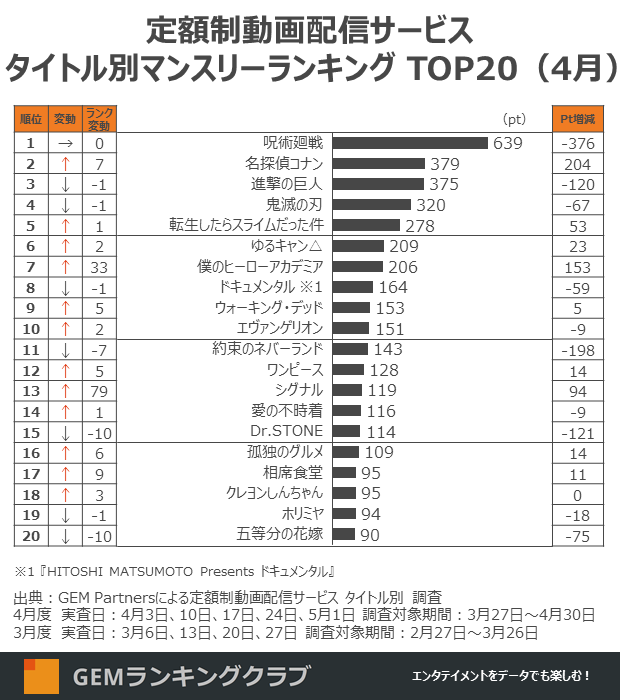 Here's is the overall top 10 most viewed shows on Japanese SVOD services April 2021: