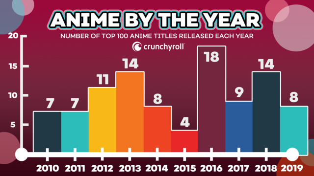 Top 100 anime by year