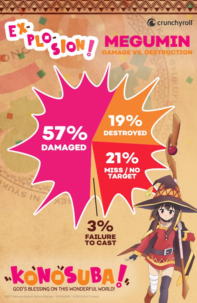 KONOSUBA Daño vs. Destruido Gráfico