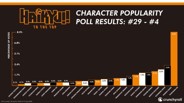 Haikyu!! Poll 29-4