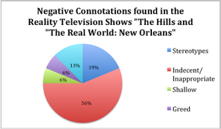 negative effects of reality tv shows on teenagers