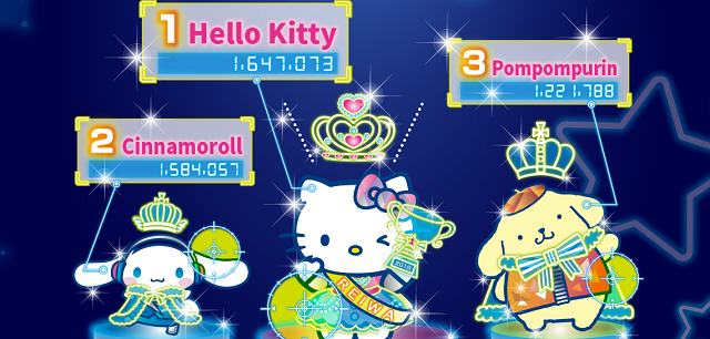 1bff843f7 Taking her place at the top of the rankings is Sanrio's first and most  iconic mascot, Hello Kitty, taking in more than 1.6 million votes. Sanrio  and Hello ...