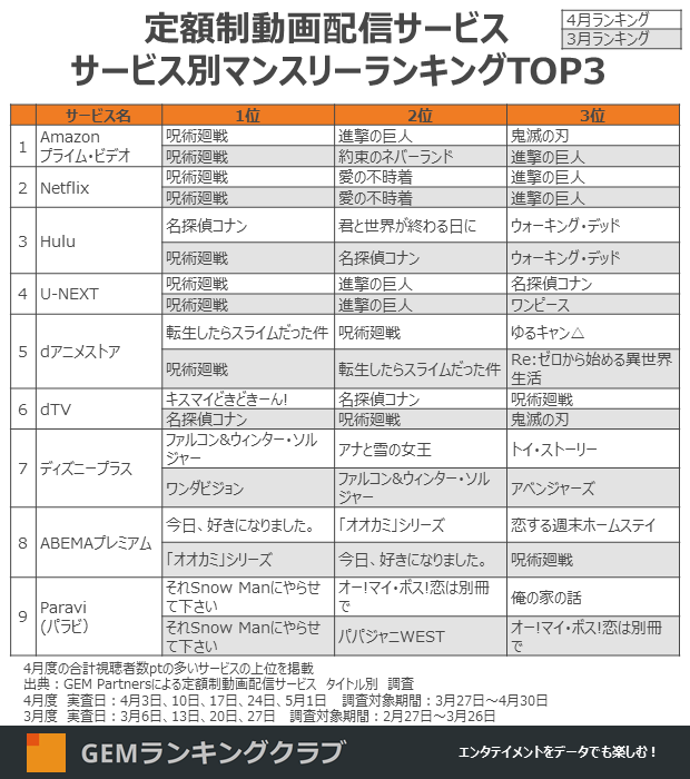 Full top three most-watched content on streaming services in Japan by service