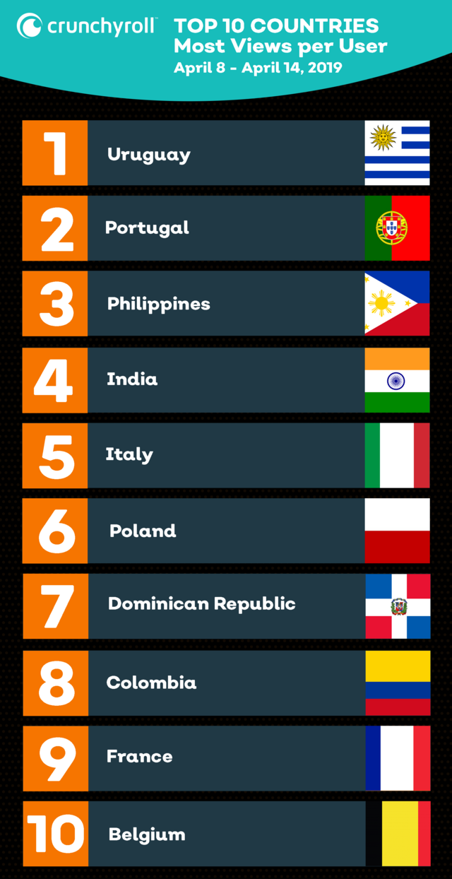 Top 10 Countries Most Consumed by User - April 14