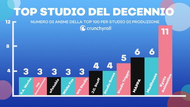 Top 100 anime by studio