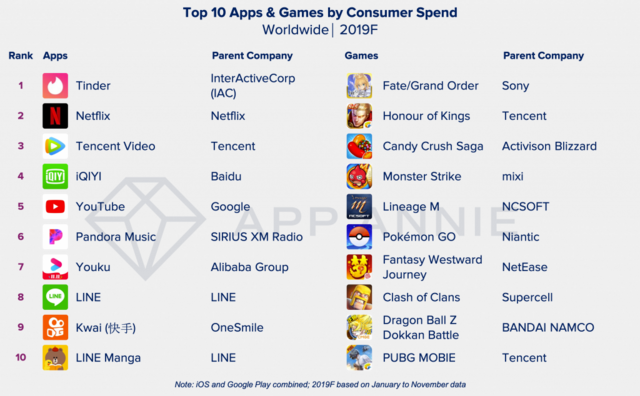"App Annie ""Top Consumer Spending Apps"""