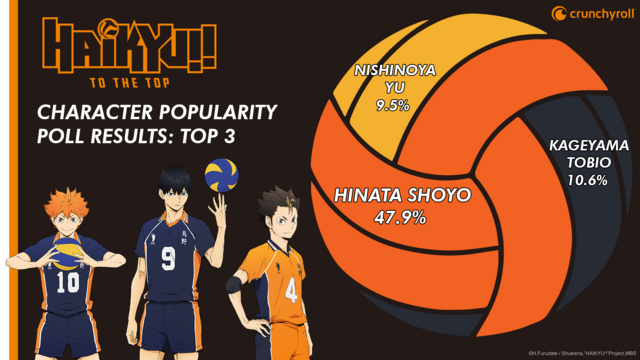 Haikyu!! Poll Top 3