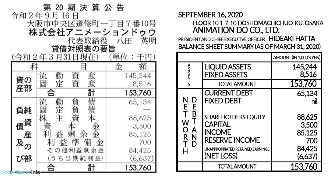 Kyoto Animation Balance Sheet Summary
