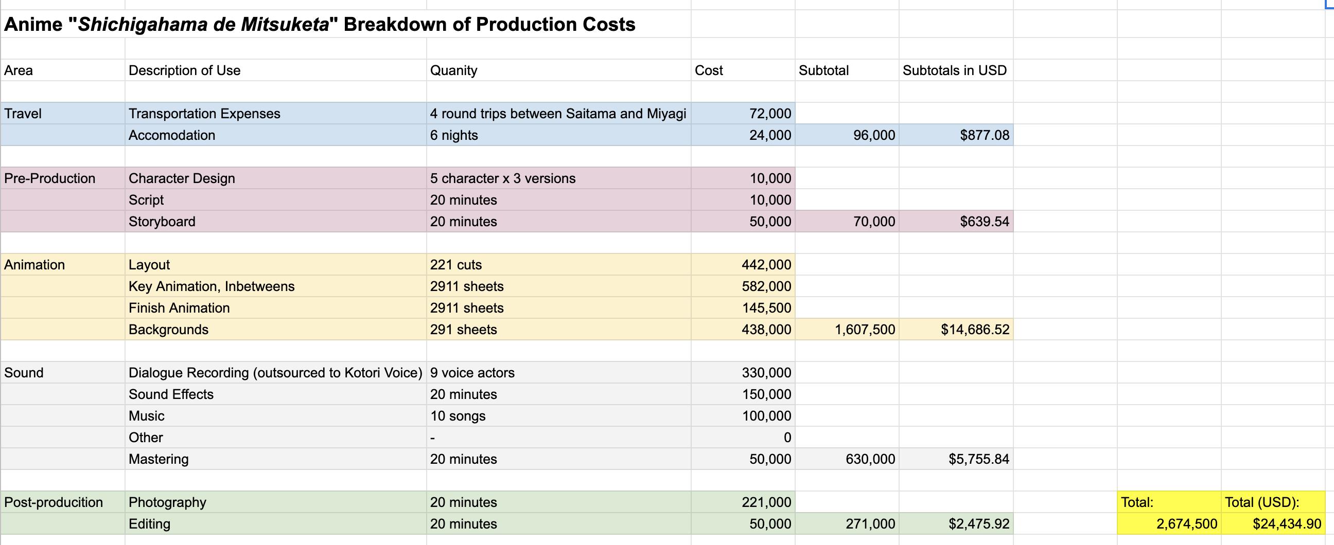 Costos de producción de Shichigahama de Mitsuketa